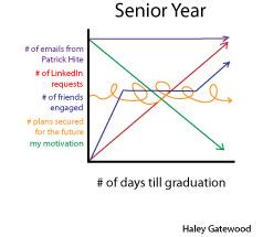 GRAPH: Senior Year at SMU